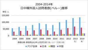 日中韓外国人訪問者数(ペルー)推移
