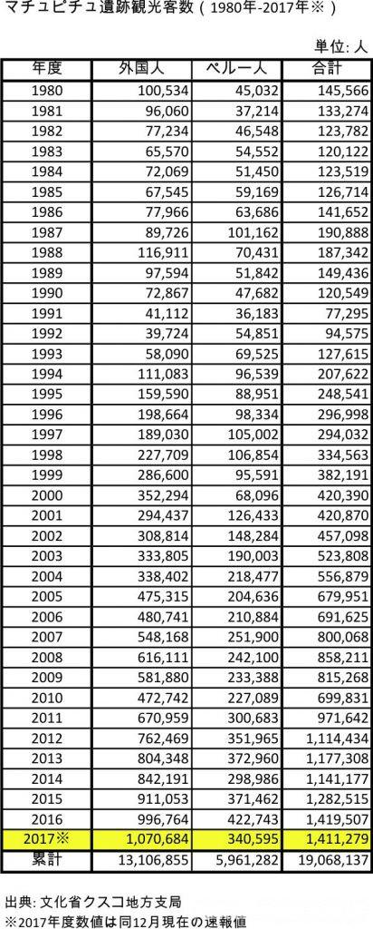 マチュピチュ観光客数1980~2017年