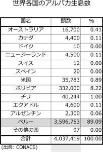 世界各国のアルパカ生息数